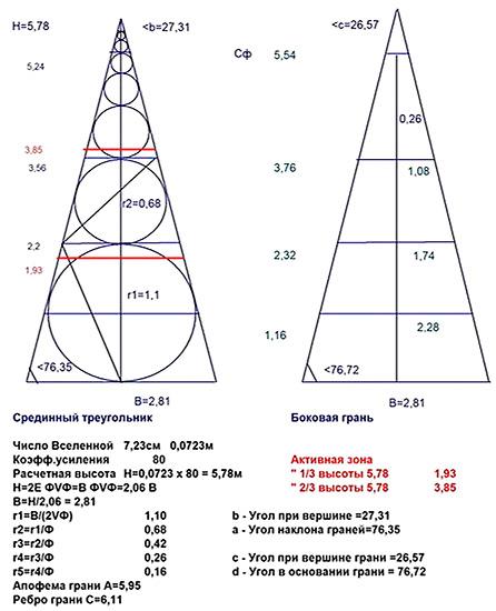 Как самому сделать пирамиду для лечения